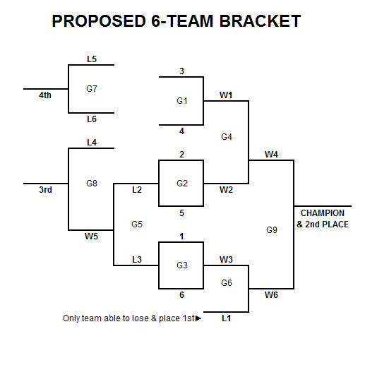 6 player tournament bracket double elimination